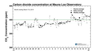 Keeling Curve March 2014
