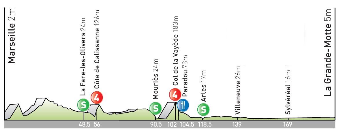 stage 3 Tour de France 2009 profile