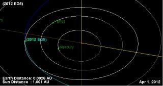 asteroid 2012 eg5 april1 2012