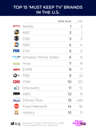 Top 15 Must Have TV Networks: SRG