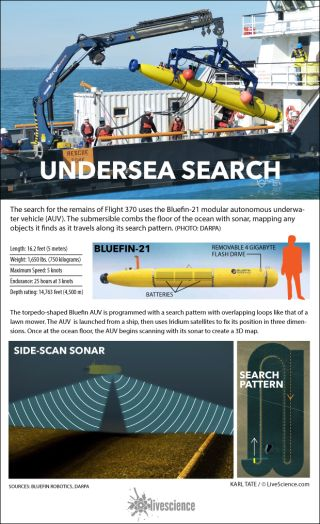 Diagrams show how Bluefin-21 sub scans the ocean floor.