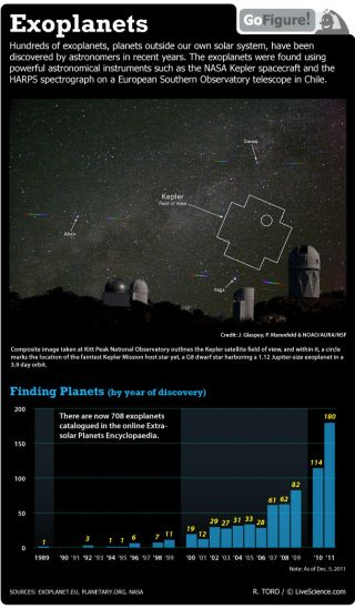 NASA's Kepler space telescope is helping astronomers find planets all over our region of the Milky Way galaxy.
