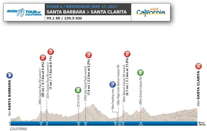 2017 Tour of California stage 4 profile
