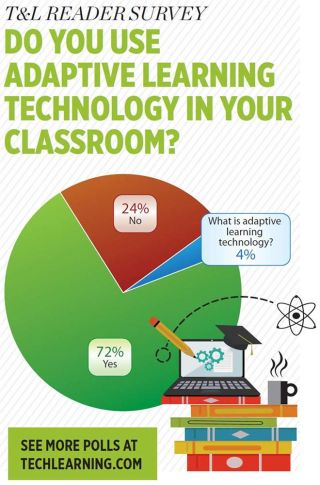 T&L READER SURVEY DO YOU USE ADAPTIVE LEARNING TECHNOLOGY IN YOUR CLASSROOM?