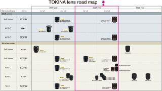 Tokina lens roadmap 2021