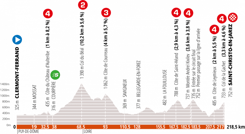 Stage 1 of Criterium du Dauphine
