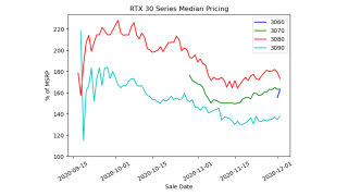 GeForce RTX 30 Series Scalper Price Graph