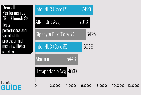 Intel NUC Mini PC Review: Core i5 and i7 Benchmarked | Tom's