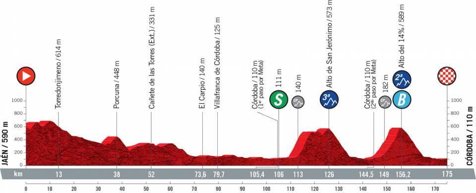 Profile stage 12 of 2021 Vuelta a España