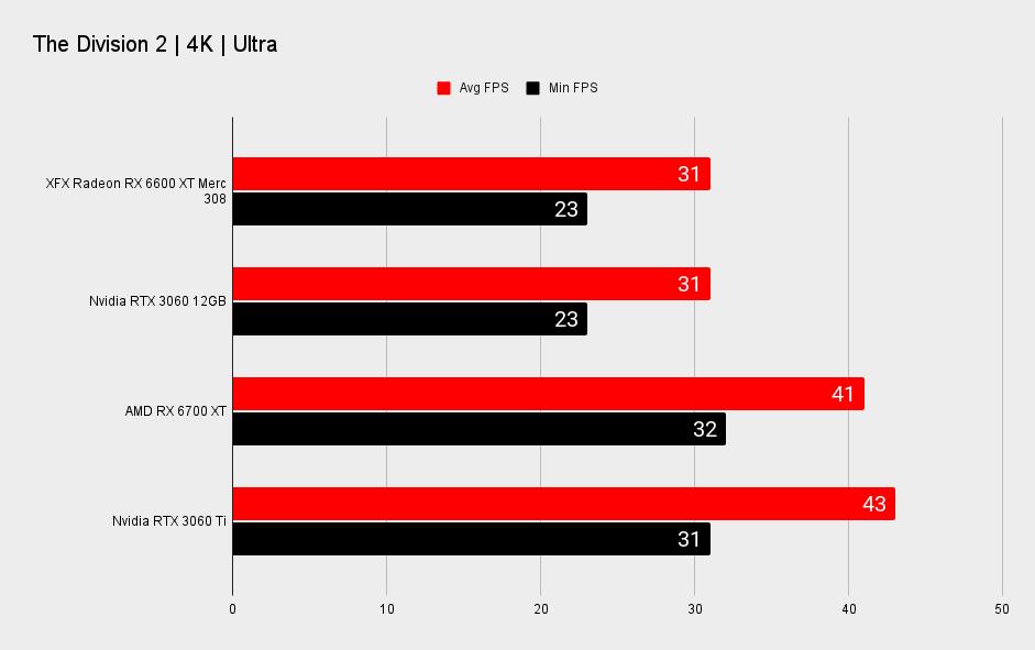 AMD Radeon RX 6600 XT benchmarks