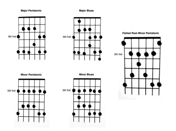 Turn up the heat in your guitar solos in five easy steps
