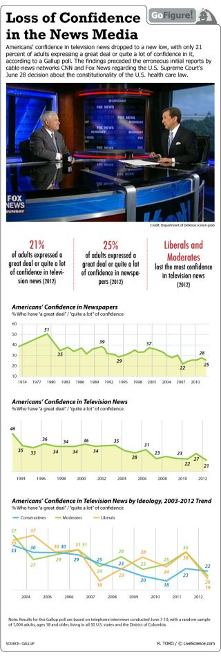 One quarter of those polled by Gallup expressed confidence in newspapers.