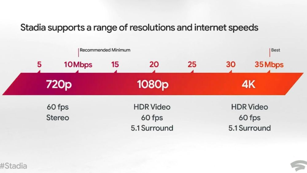 What Are The Google Stadia Bandwidth Requirements