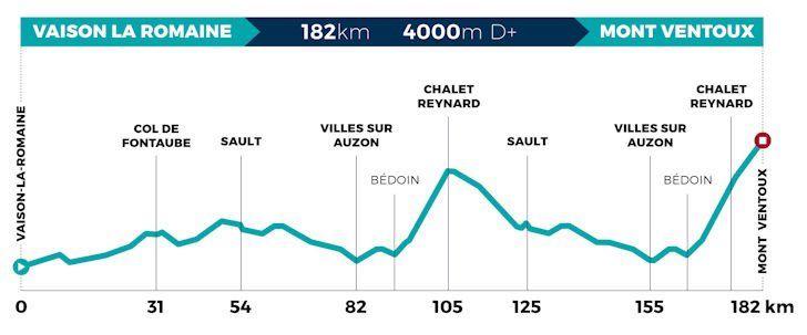 Mont Ventoux Dénivelé Challenge - Live coverage