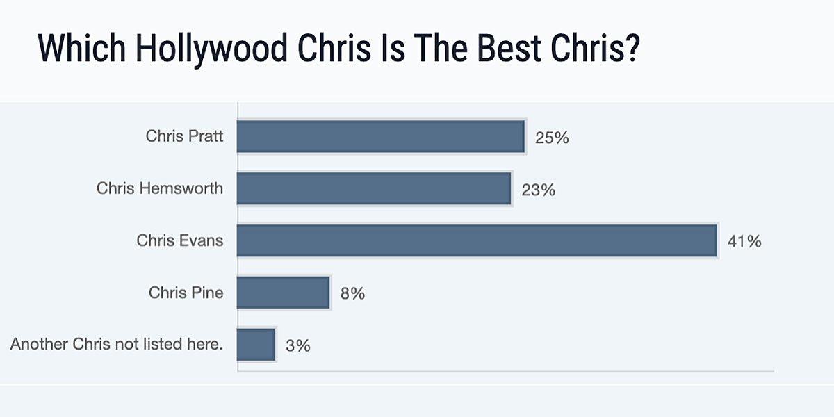 Best Chris/ Worst Chris CinemaBlend poll