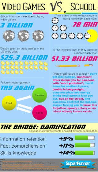 """5 Reasons to """"Gamify"""" Your Class"""