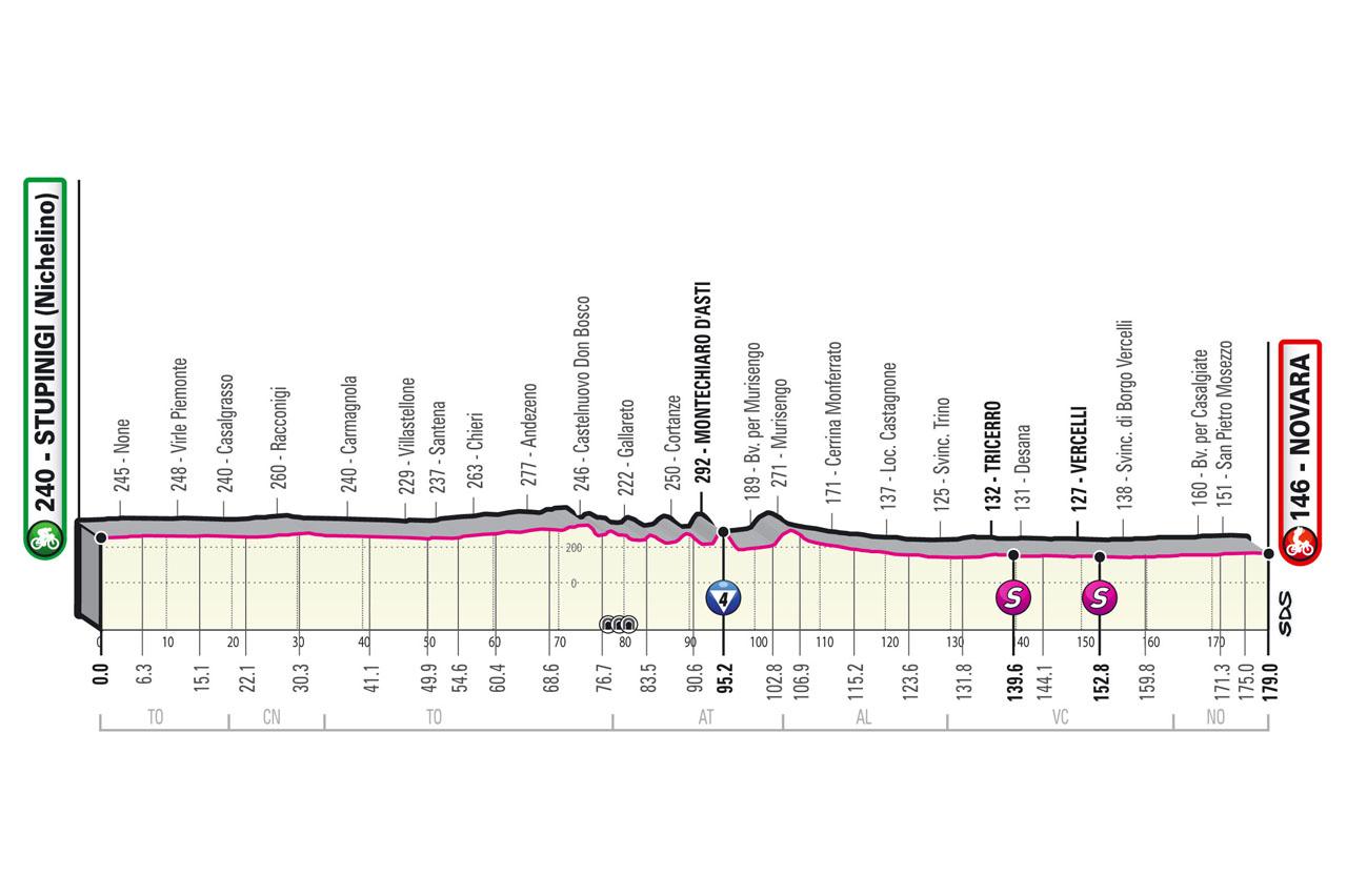 stage 2 profile map 2021 Giro d'Italia