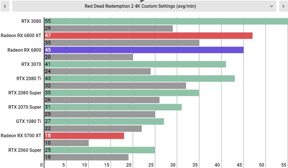 AMD Radeon RX 6800 Performance