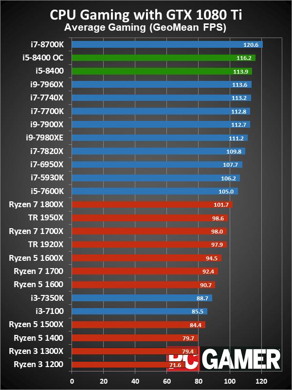 AMD Ryzen 5 2400G Smokes Core i5-8400 at iGPU Performance