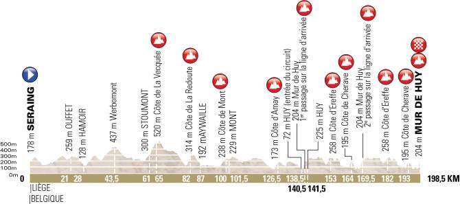 2018 Fleche Wallonne profile