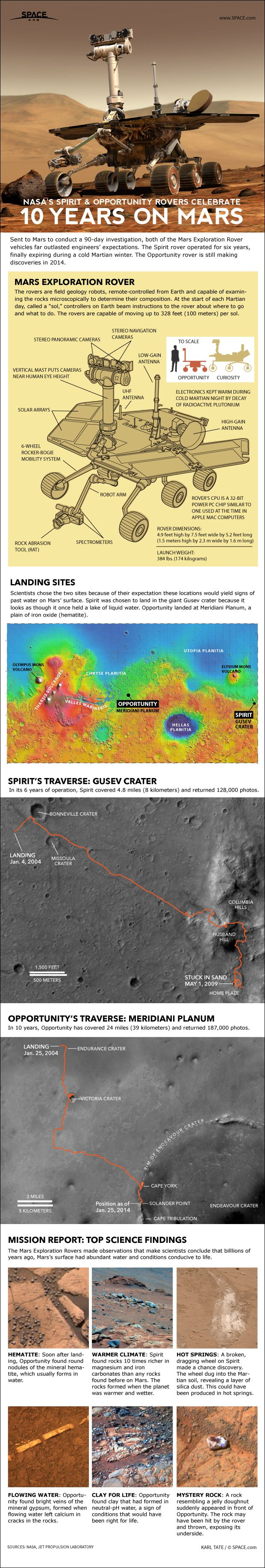 mars rover spirit and opportunity facts - photo #36