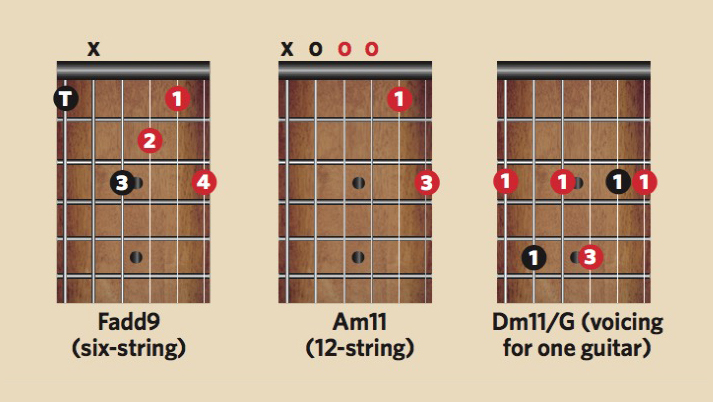 This is the right way to play The Beatles' A Hard Day's Night chord | MusicRadar
