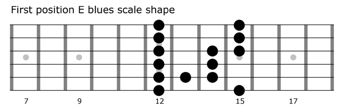 Video lesson: Super-easy ways to use advanced scale shapes to spice up your solos | MusicRadar