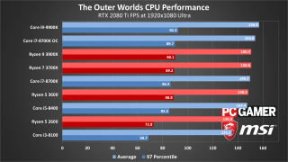 The Outer Worlds performance charts