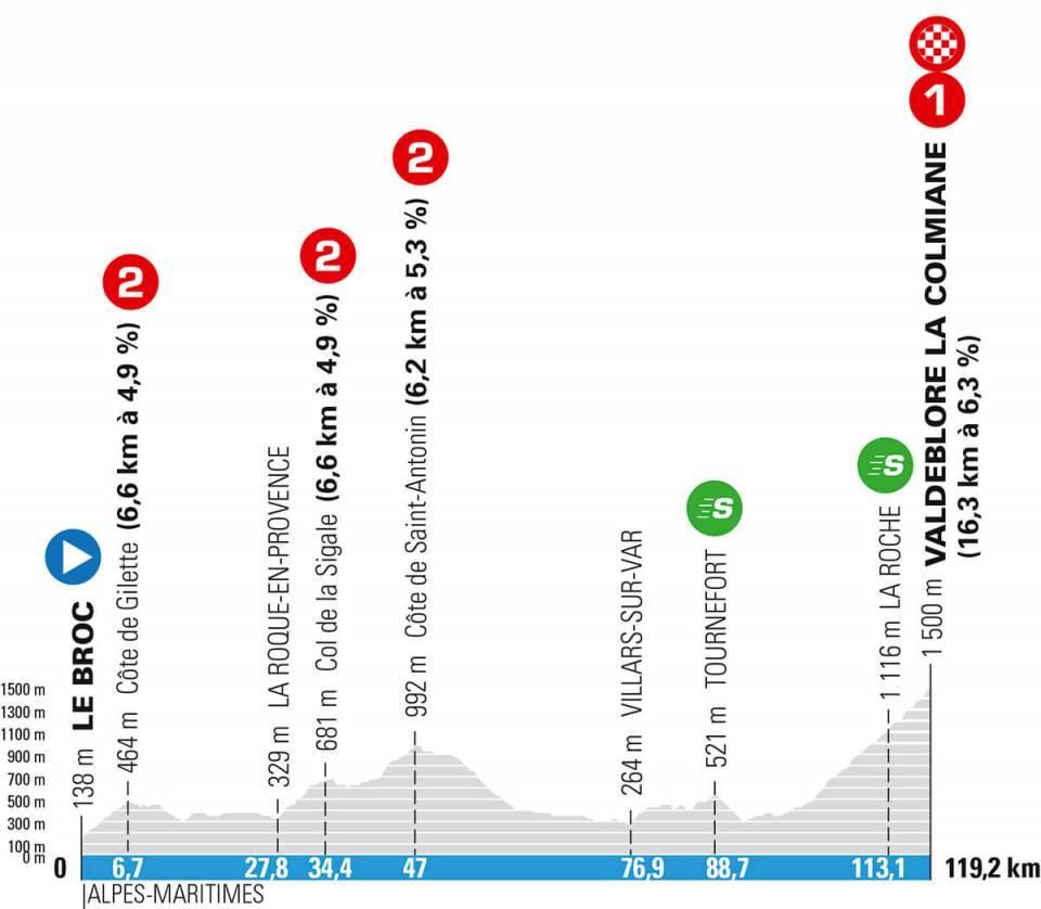 Paris-Nice stage 7