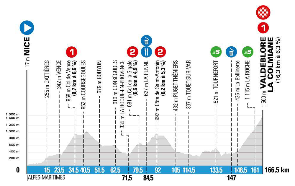 Paris-Nice 2020 stage profiles
