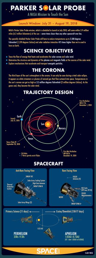 Parker Solar Probe Infographic