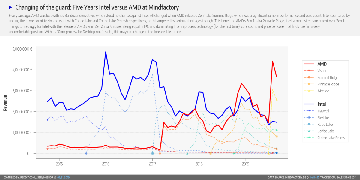 A Reddit User Charted Just How Much Amd Is Beating Intel Right Now Techradar
