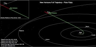 New Horizons Full Trajectory