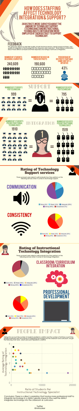 How Does Staffing Affect Technology Integration & Support?