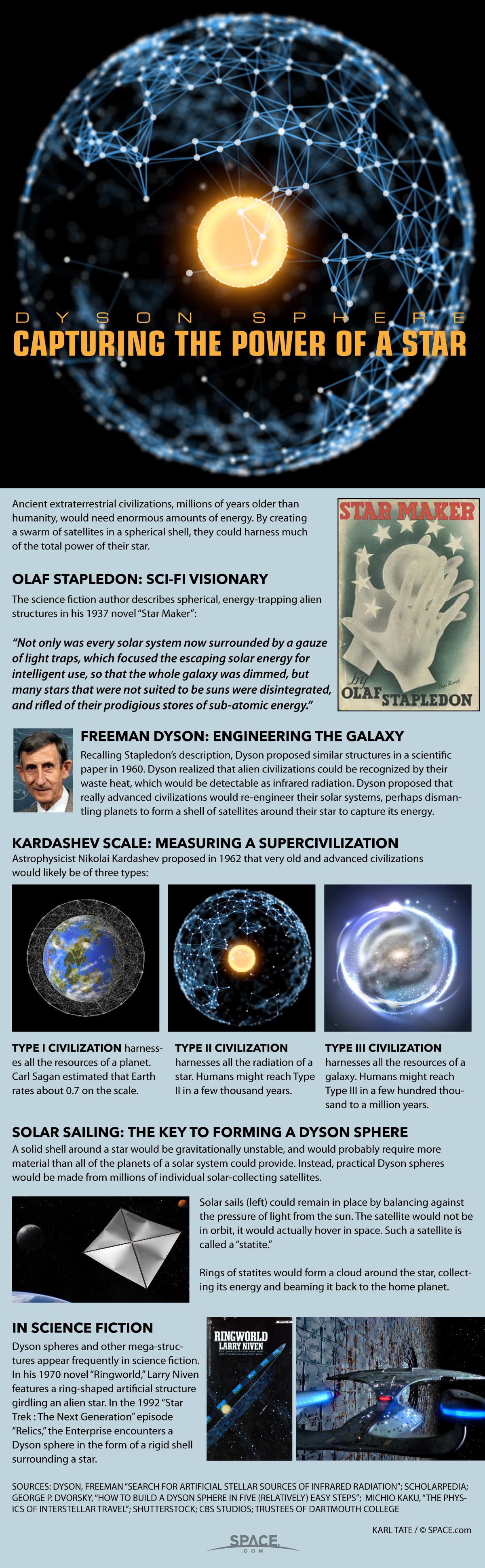 Dyson Spheres: How Advanced Alien Civilizations Would