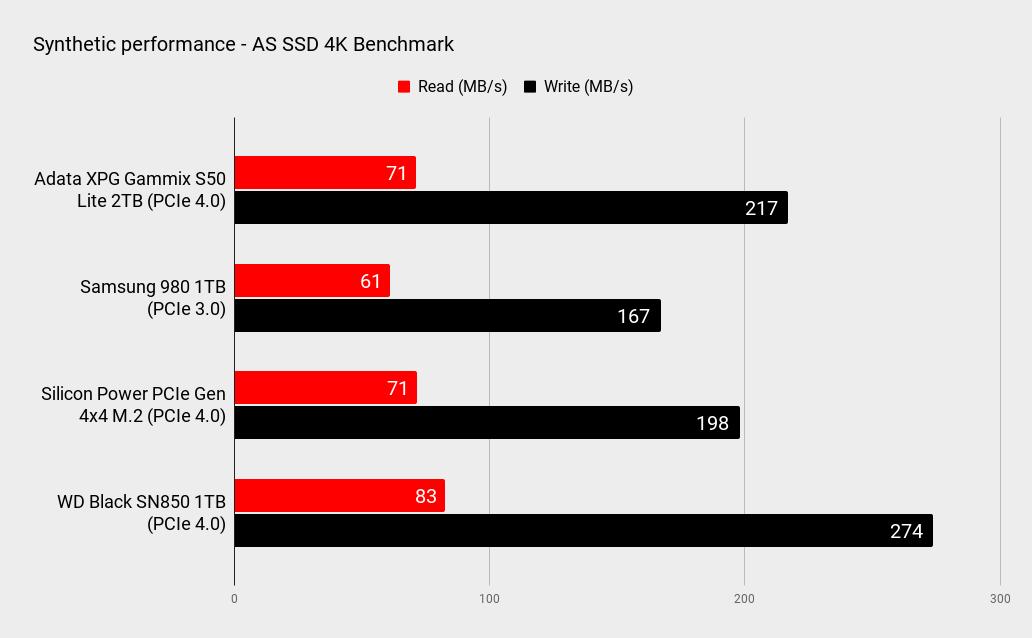 Adata XPG Gammix S50 Lite 2TB performance