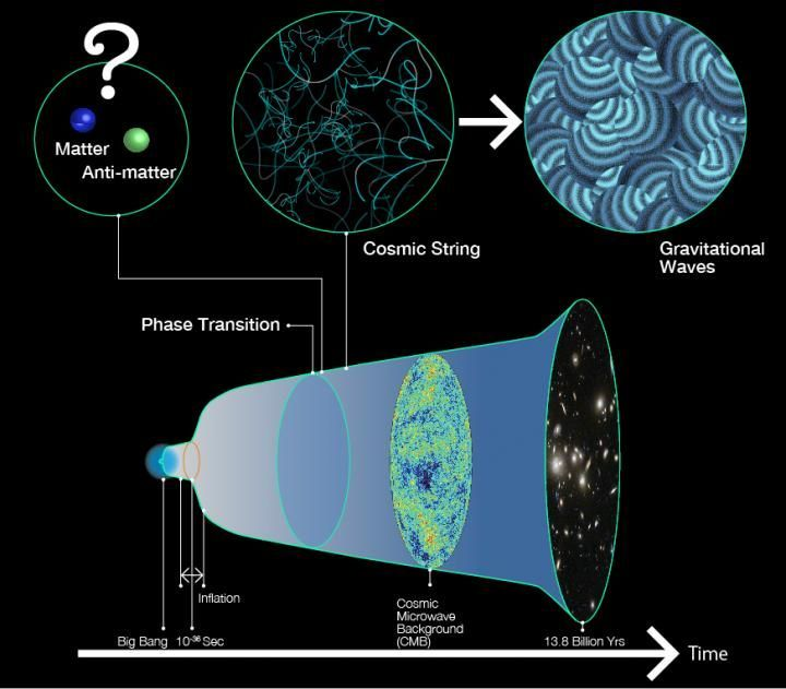 Ripples in space-time could explain the mystery of why the universe exists