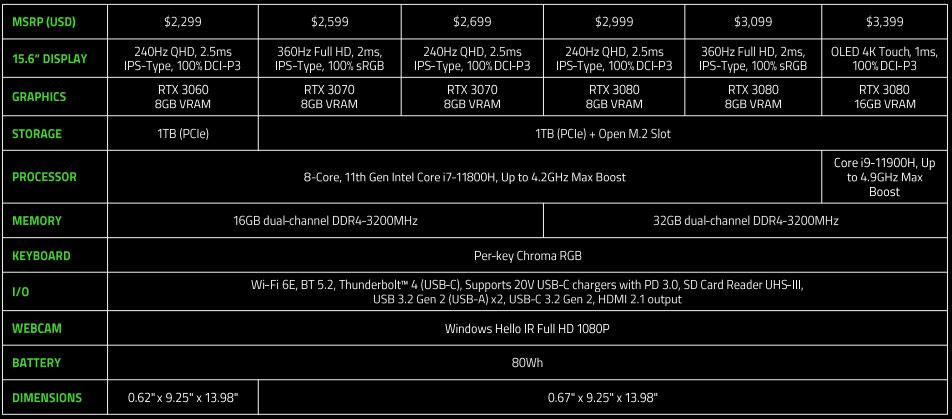 Razer Blade 15 Advanced Specs and Pricing