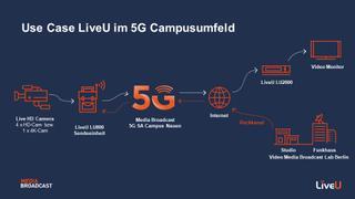 Media Broadcast LiveU 5G