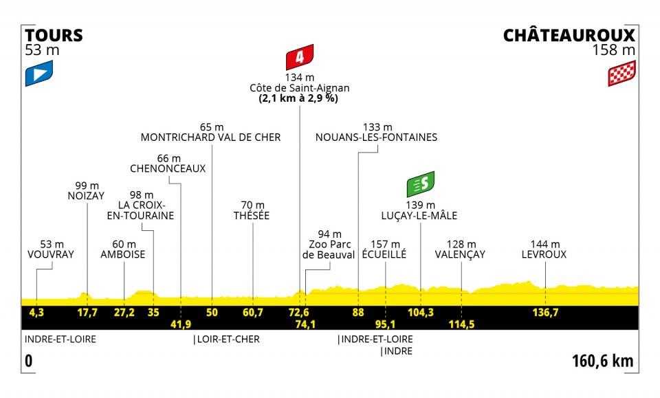 Stage 6 profile 2021 Tour de France