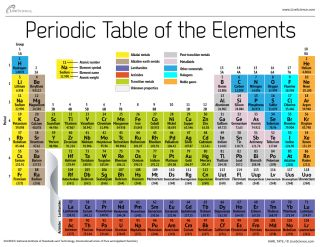 Infographic: the chemical elements organized according to the number of protons in each nucleus