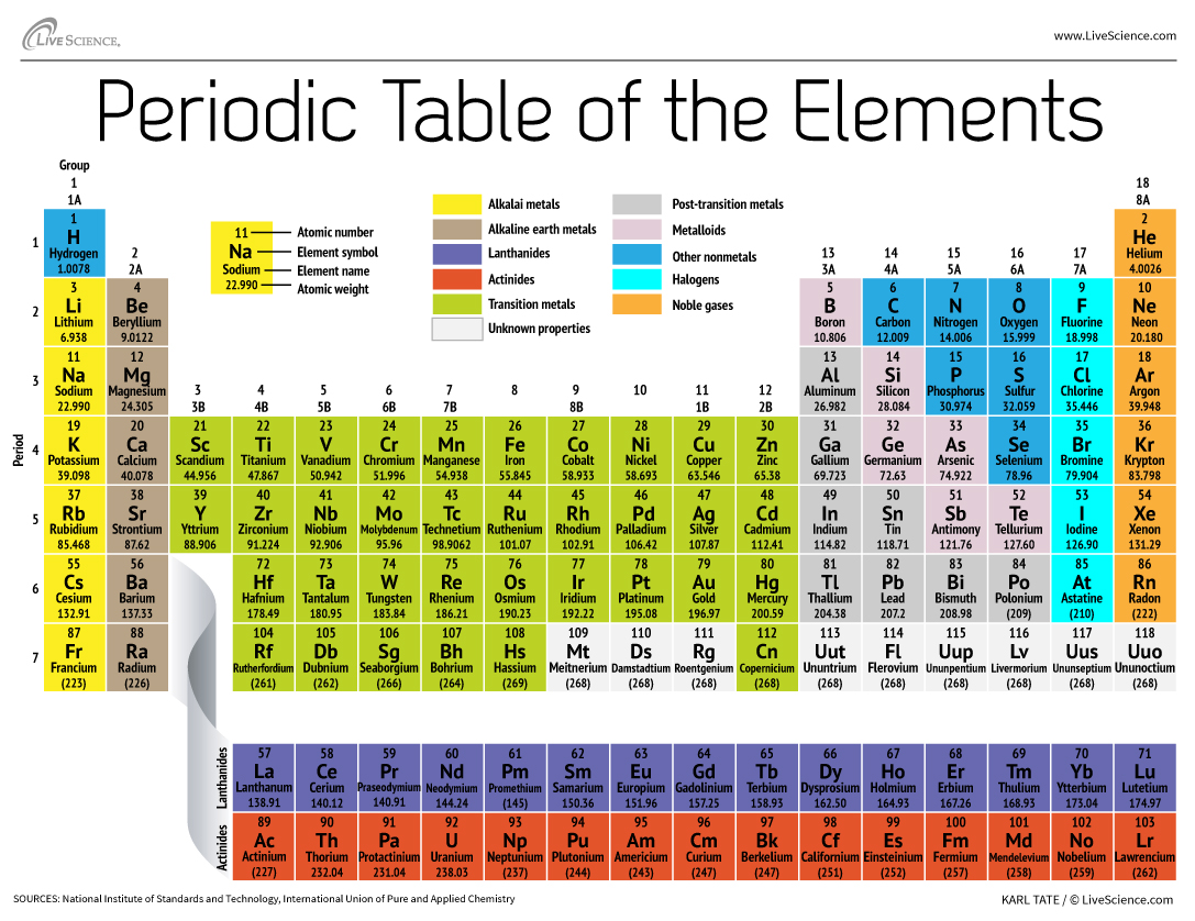 Elements with names table of periodic Periodic Table