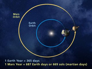 NASA is celebrating the New Year on Mars on June 19, 2015. One Mars year is 687 days long, nearly twice the time of an Earth year, due to Mars' longer orbit around the sun.