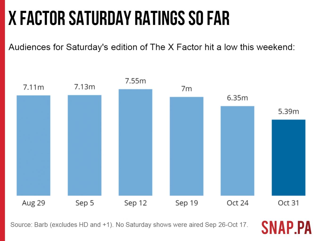 x factor saturday night ratings so far
