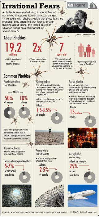 Today's GoFIgure looks at phobias, defined as irrational fears of things which are not likely to be dangerous.