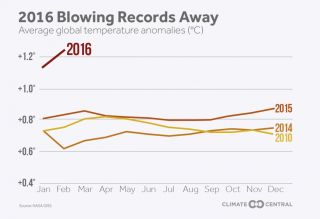 2016 Blowing Records Away chart