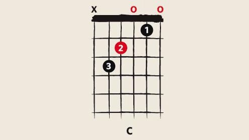10 chords every beginner guitarist should know | MusicRadar
