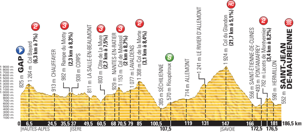 Tour de France 2015 stage 18 preview