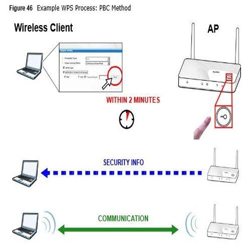 ZyXEL WAP3205 Review - Pros, Cons and Verdict | Top Ten Reviews