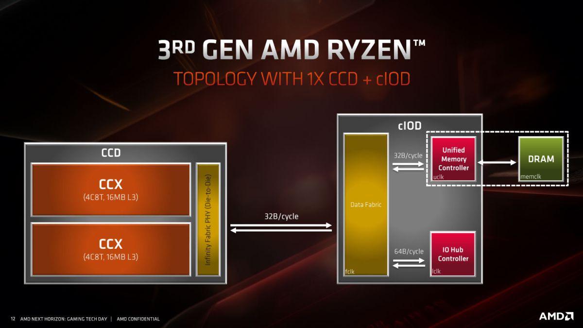 AMD Ryzen 9 3900X and Ryzen 7 3700X review in progress | PC